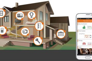 Advantages Of Home Security Monitoring